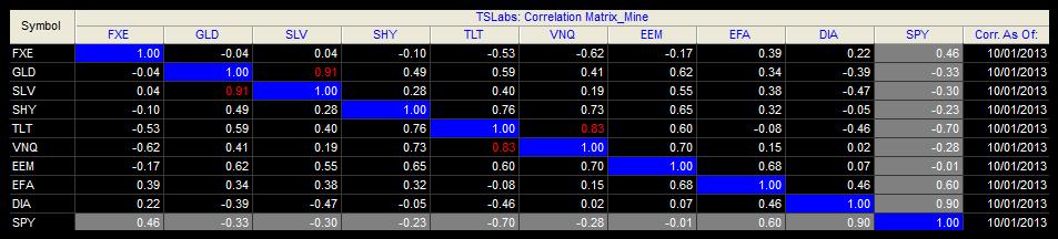 corrélation trading 20131001 120j
