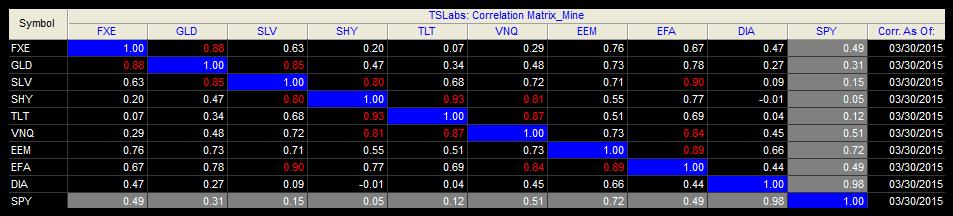 corrélation trading 20150330 20j