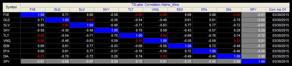 corrélation trading 20150330 252j