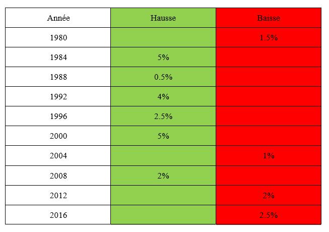 Elections américaines et la bourse avant