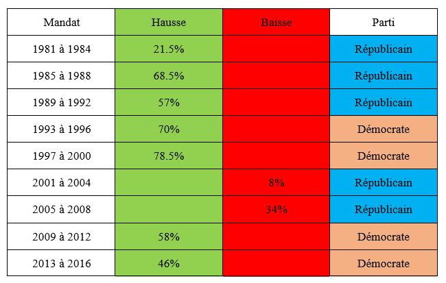 Elections américaines et la bourse avant mandats