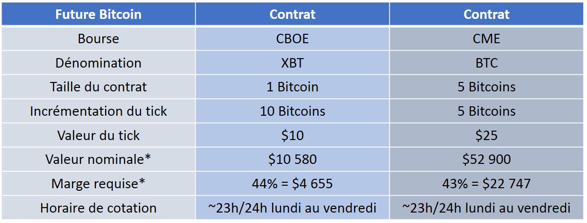 Caracteristiques du Bitcoin