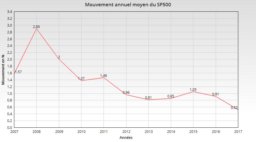 SP500 Graphique 2007-2017