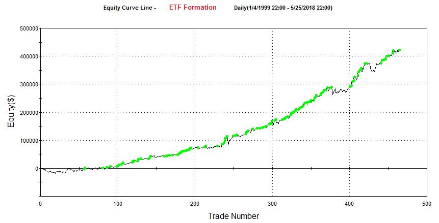 Stratégie ETF à nos jours graph