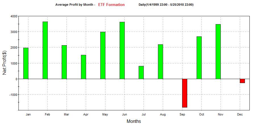 Stratégie ETF à nos jours monthly