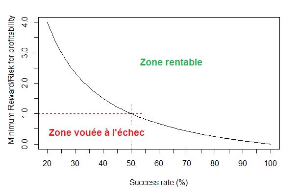 Risk-Reward ratio breakeven